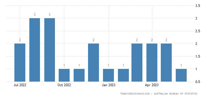 Australia Imports from El Salvador