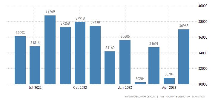 Australia Imports from Euro Area