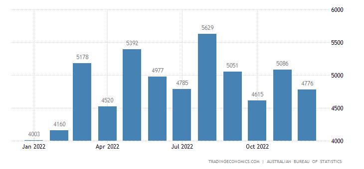Australia Imports from European Union