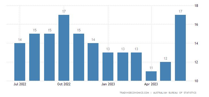 Australia Imports from Fiji