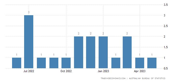 Australia Imports from Former Yug Rep Macedonia