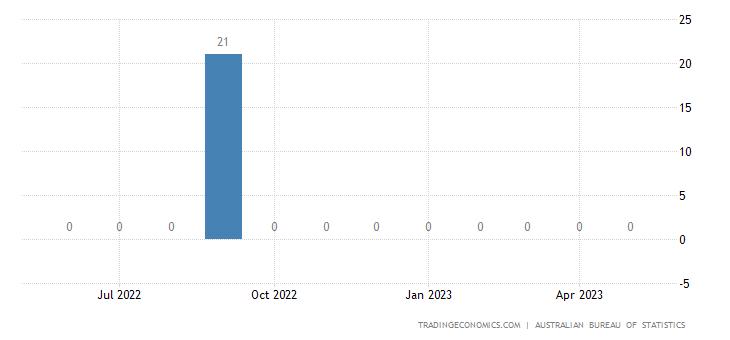 Australia Imports from Gabon