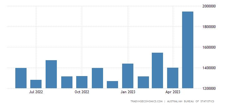 Australia Imports from Germany