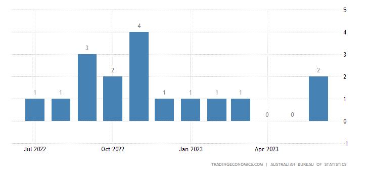 Australia Imports from Ghana