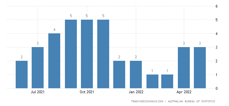 Australia Imports from Guatemala