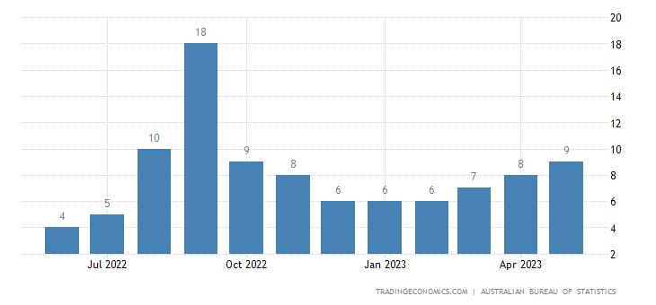 Australia Imports from Honduras