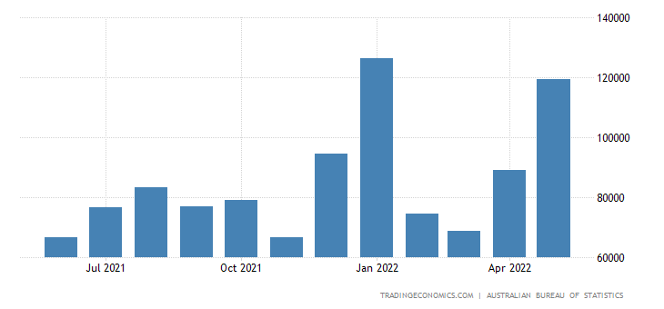 Australia Imports from Hong Kong