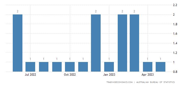 Australia Imports from Iceland