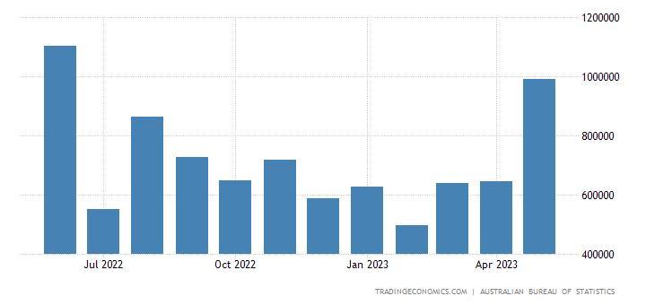 Australia Imports from India