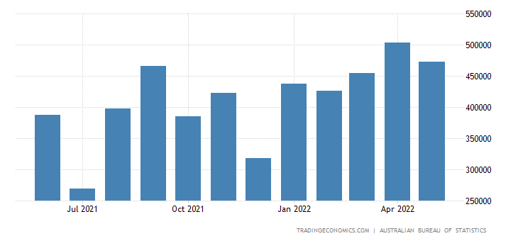 Australia Imports from Indonesia
