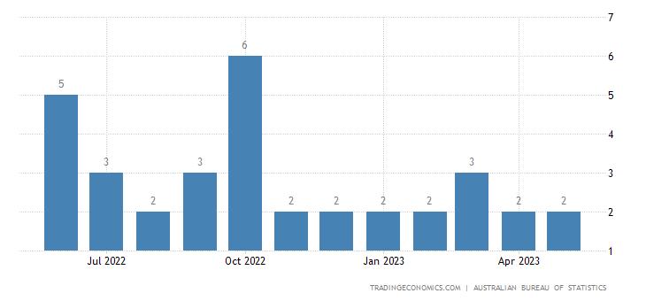 Australia Imports from Iran