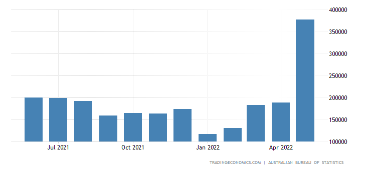 Australia Imports from Ireland