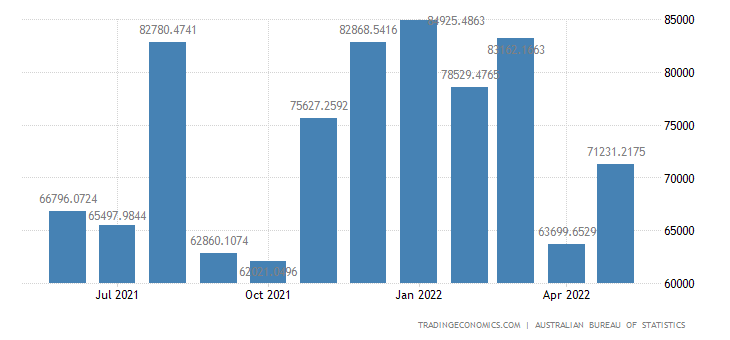 Australia Imports from Israel