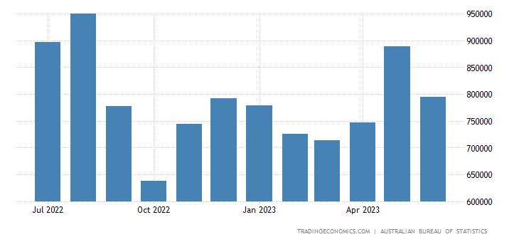Australia Imports from Italy