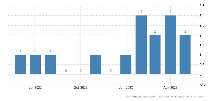 Australia Imports from Ivory Coast