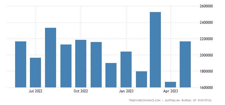 Australia Imports from Japan