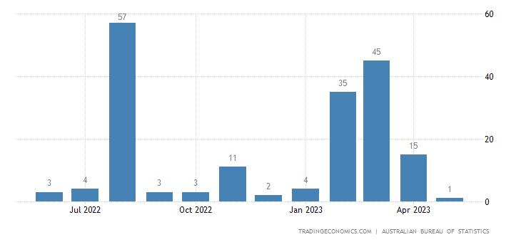 Australia Imports from Jordan