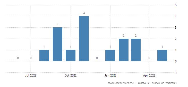Australia Imports from Kazakhstan