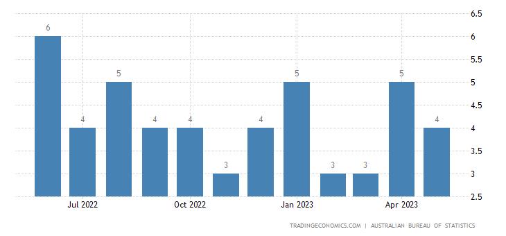 Australia Imports from Kenya