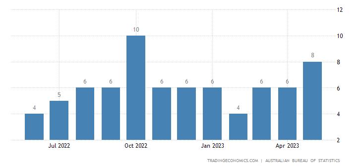 Australia Imports from Latvia