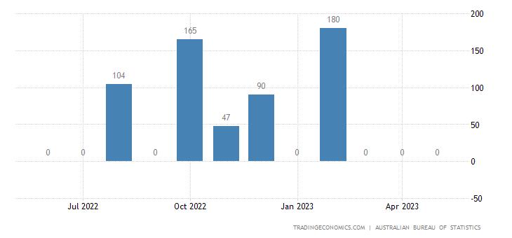 Australia Imports from Libya