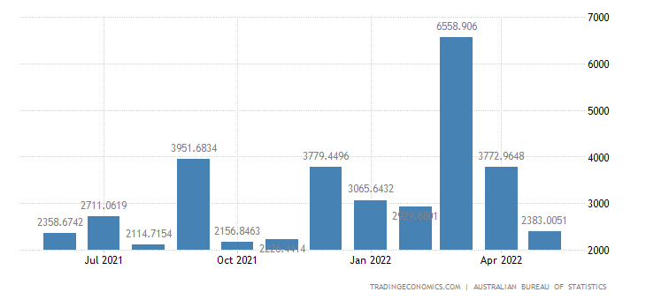 Australia Imports from Luxembourg
