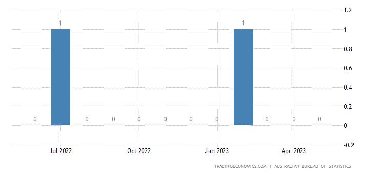 Australia Imports from Macau