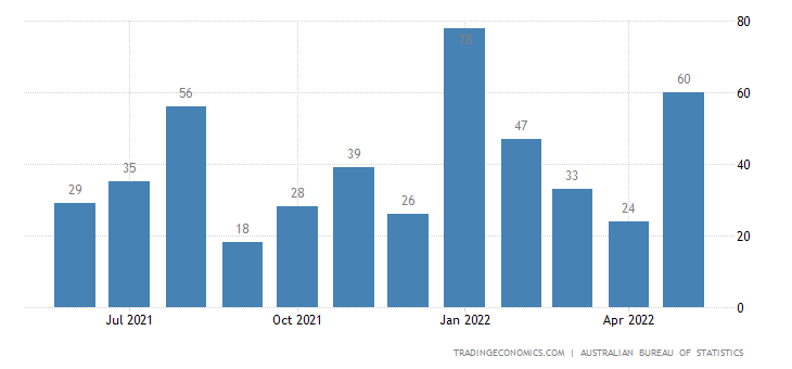 Australia Imports from Mali