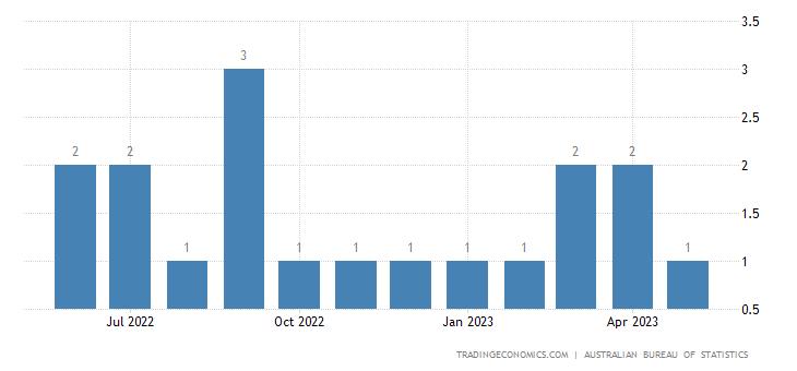 Australia Imports from Mauritius