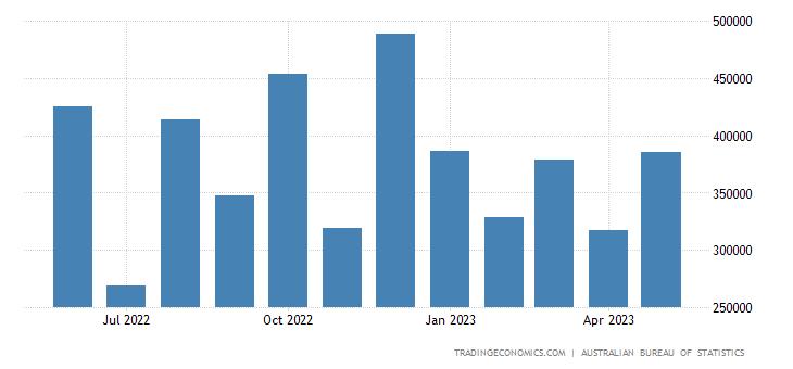 Australia Imports from Mexico