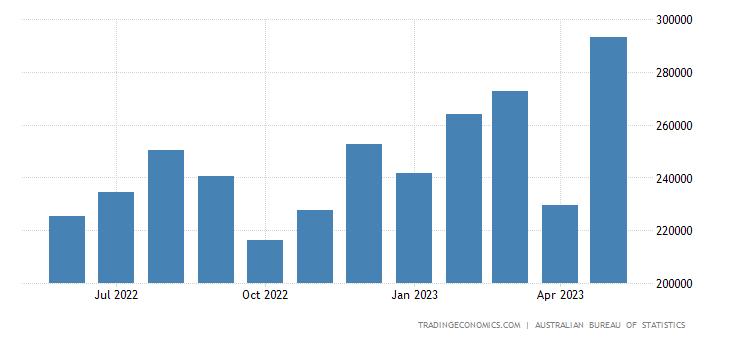 Australia Imports from Netherlands