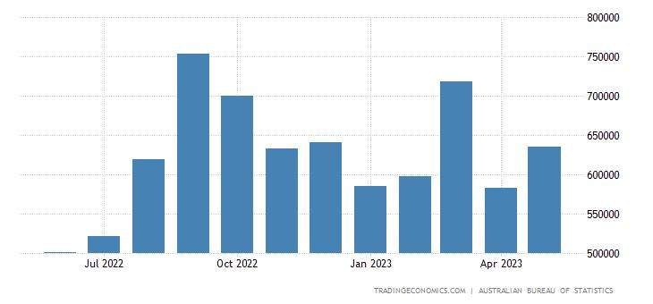 Australia Imports from New Zealand