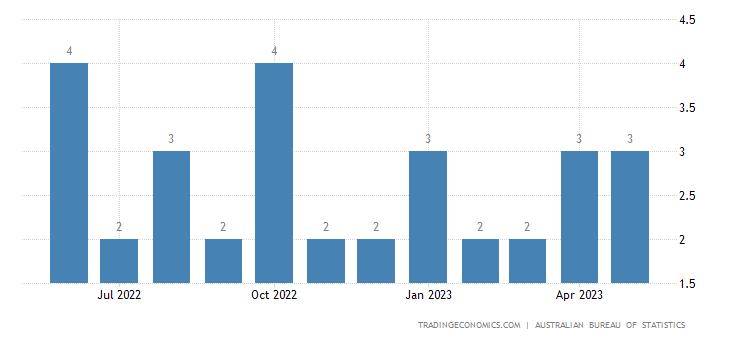Australia Imports from Nicaragua