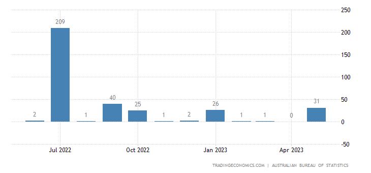 Australia Imports from Oman