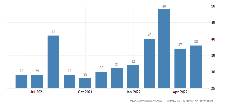 Australia Imports from Pakistan