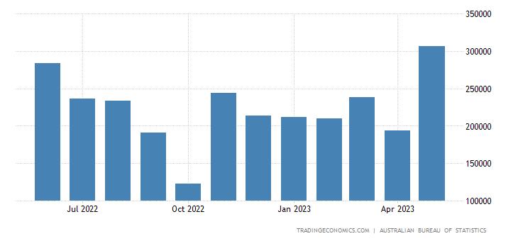 Australia Imports from Papua New Guinea