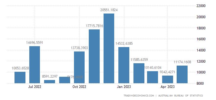 Australia Imports from Peru