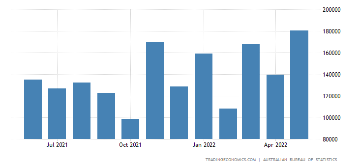 Australia Imports from Poland