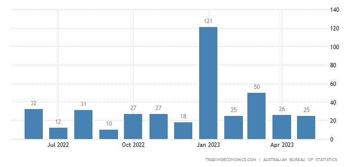 Australia Imports from Puerto Rico