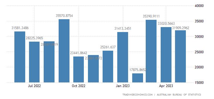 Australia Imports from Romania
