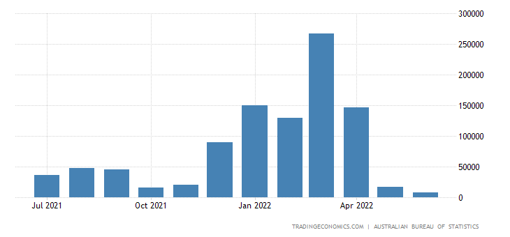 Australia Imports from Russia