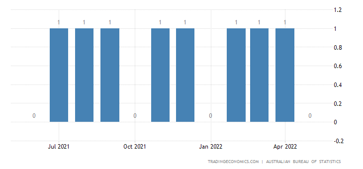 Australia Imports from Samoa (american)
