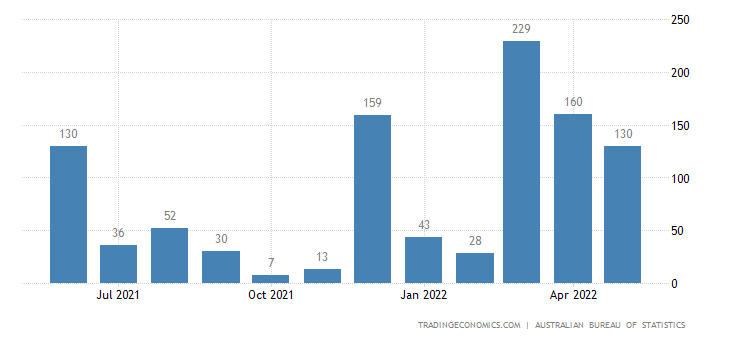 Australia Imports from Saudi Arabia