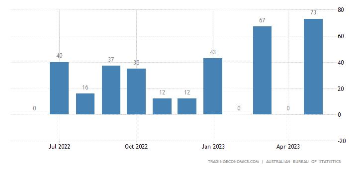 Australia Imports from Senegal