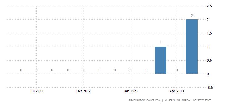 Australia Imports from Sierra Leone