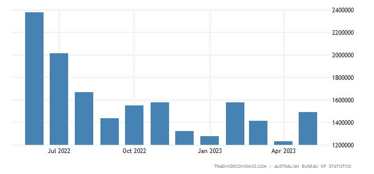 Australia Imports from Singapore