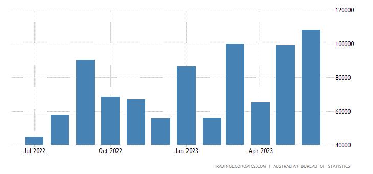 Australia Imports from Slovakia