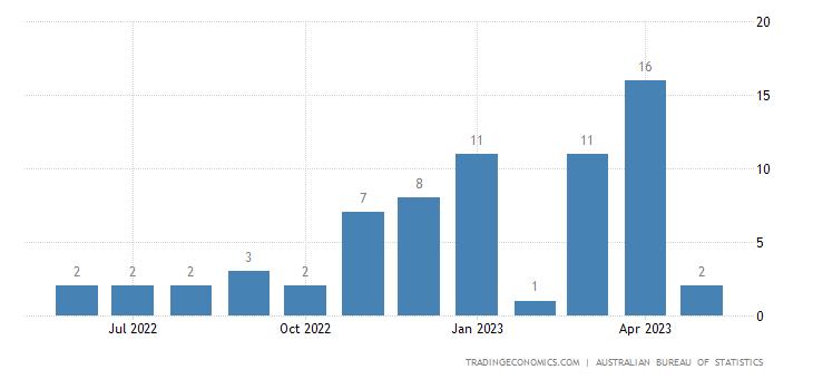Australia Imports from Solomon Islands