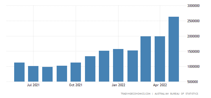 Australia Imports from South Korea