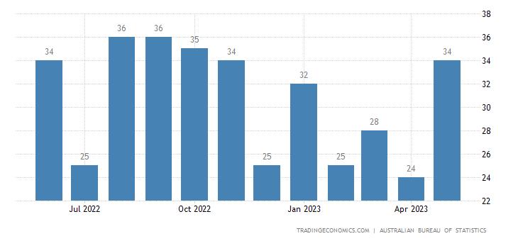 Australia Imports from Sri Lanka
